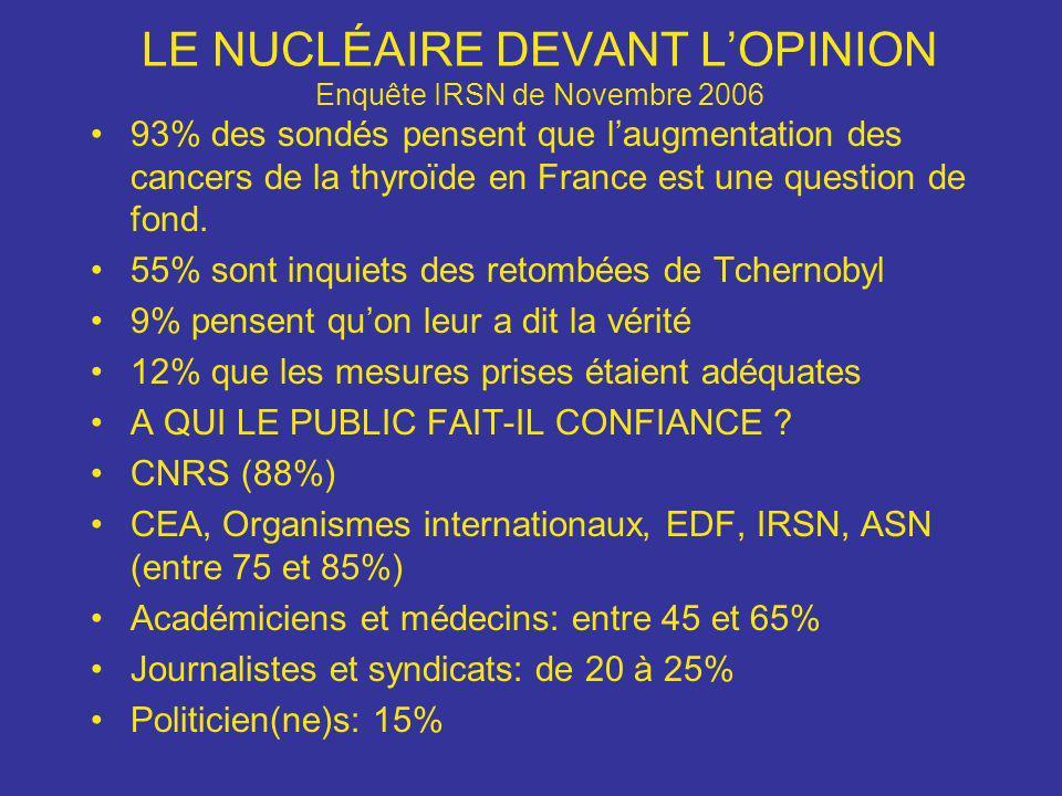 LE NUCLÉAIRE DEVANT LOPINION Enquête IRSN de Novembre 2006 93% des sondés pensent que laugmentation des cancers de la thyroïde en France est une quest