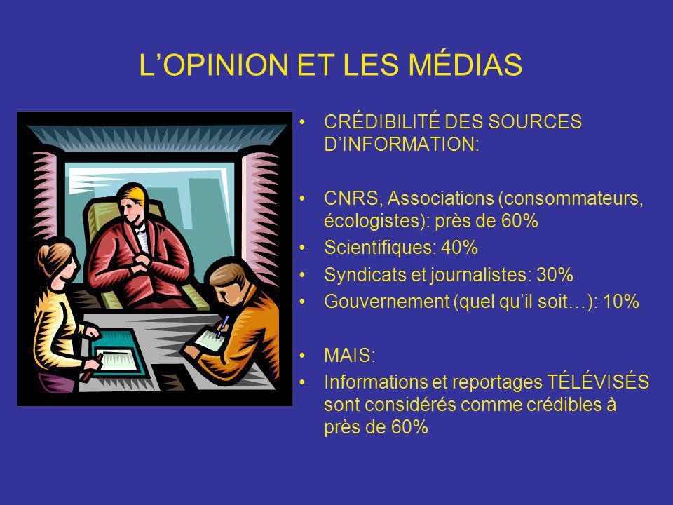 LOPINION ET LES MÉDIAS CRÉDIBILITÉ DES SOURCES DINFORMATION: CNRS, Associations (consommateurs, écologistes): près de 60% Scientifiques: 40% Syndicats