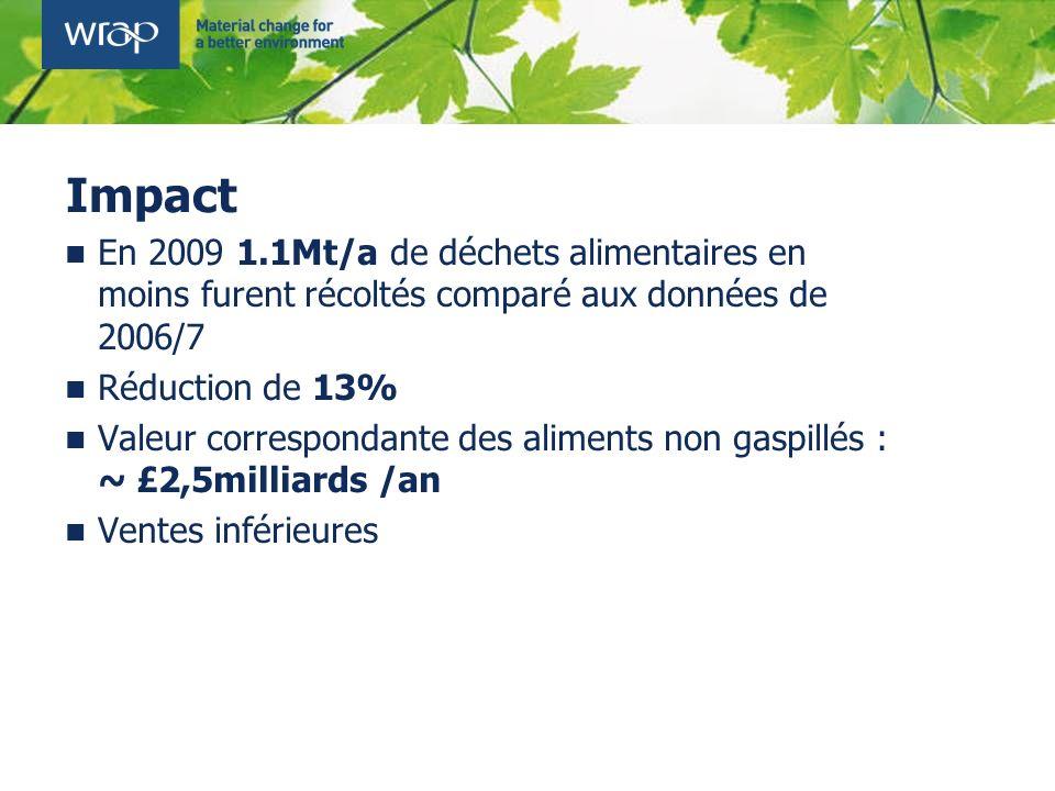 Impact En 2009 1.1Mt/a de déchets alimentaires en moins furent récoltés comparé aux données de 2006/7 Réduction de 13% Valeur correspondante des alime