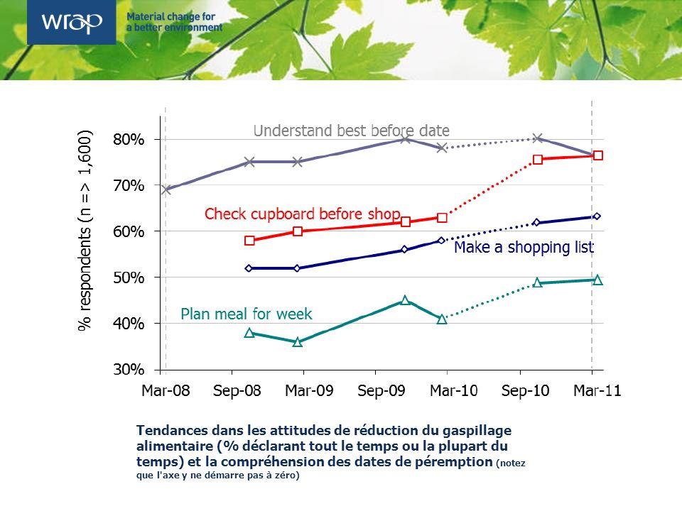 Tendances dans les attitudes de réduction du gaspillage alimentaire (% déclarant tout le temps ou la plupart du temps) et la compréhension des dates d
