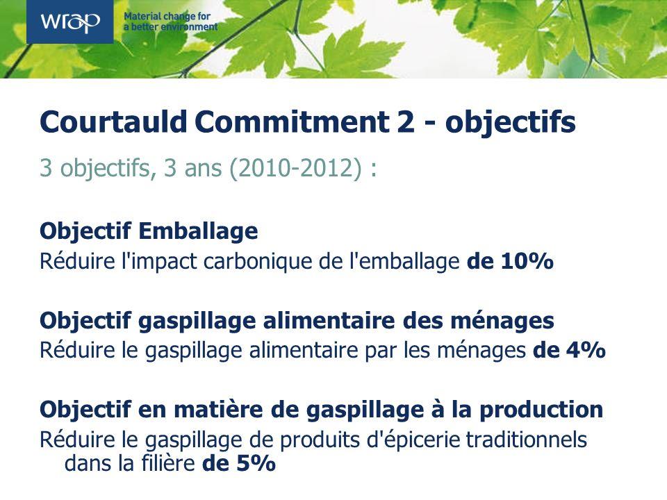 Courtauld Commitment 2 - objectifs 3 objectifs, 3 ans (2010-2012) : Objectif Emballage Réduire l'impact carbonique de l'emballage de 10% Objectif gasp