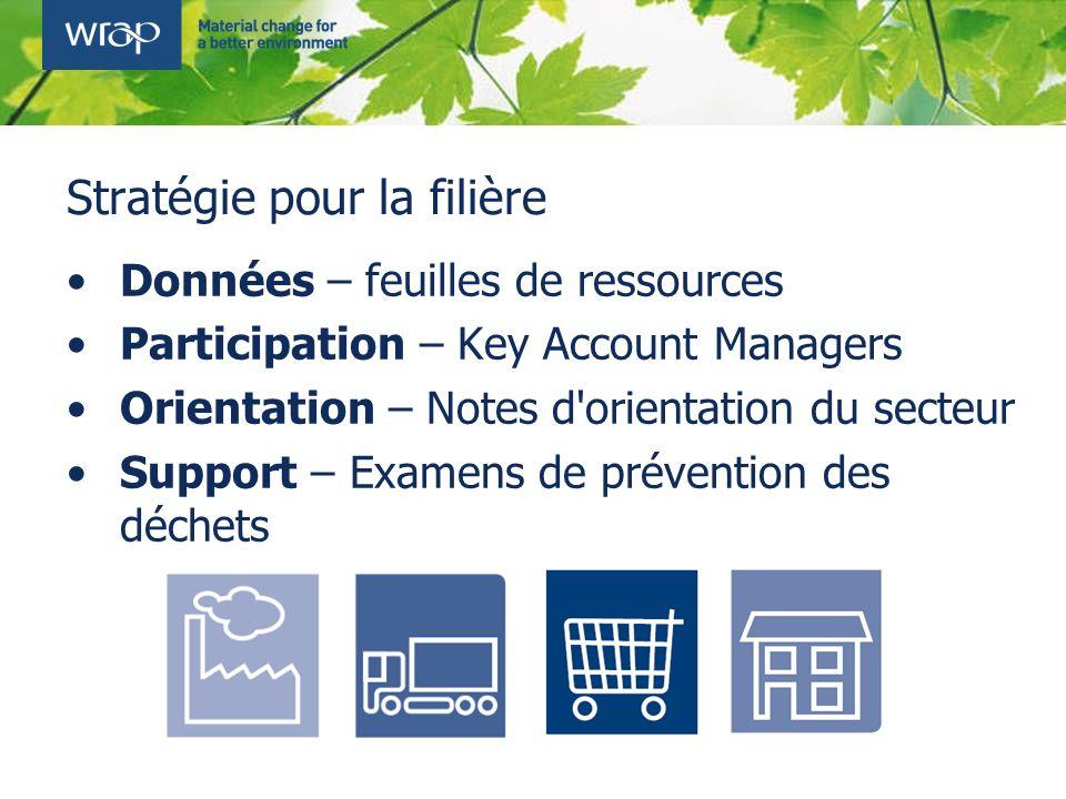 Stratégie pour la filière Données – feuilles de ressources Participation – Key Account Managers Orientation – Notes d'orientation du secteur Support –