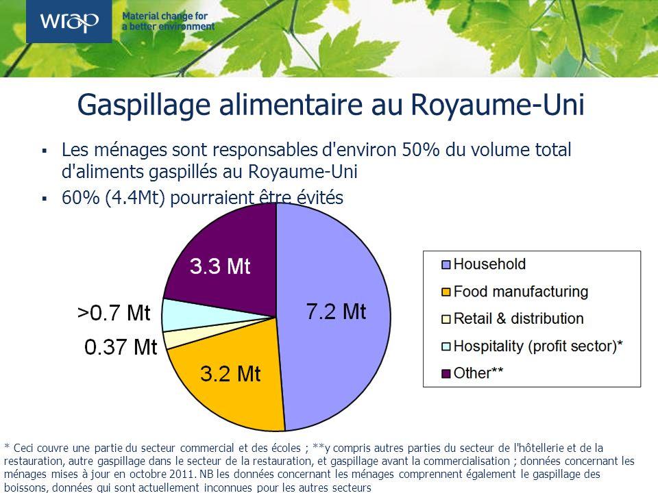 Les ménages sont responsables d'environ 50% du volume total d'aliments gaspillés au Royaume-Uni 60% (4.4Mt) pourraient être évités Gaspillage alimenta