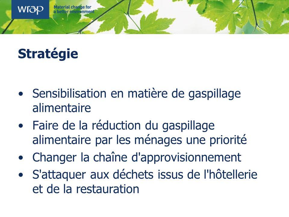 Stratégie Sensibilisation en matière de gaspillage alimentaire Faire de la réduction du gaspillage alimentaire par les ménages une priorité Changer la