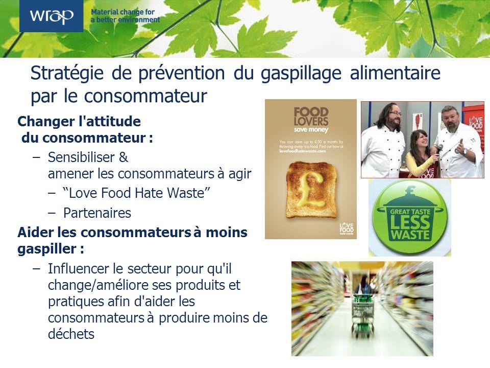 Stratégie de prévention du gaspillage alimentaire par le consommateur Changer l'attitude du consommateur : –Sensibiliser & amener les consommateurs à