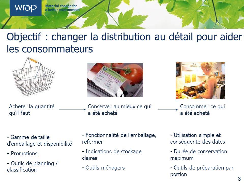 Acheter la quantité qu'il faut Conserver au mieux ce qui a été acheté Consommer ce qui a été acheté Objectif : changer la distribution au détail pour