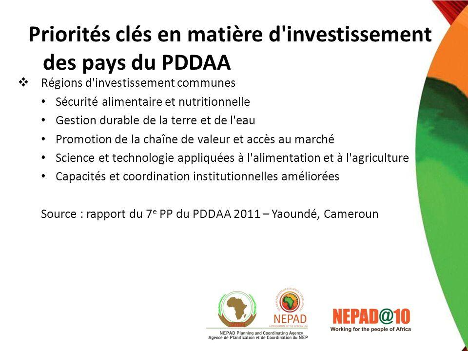 Régions d'investissement communes Sécurité alimentaire et nutritionnelle Gestion durable de la terre et de l'eau Promotion de la chaîne de valeur et a