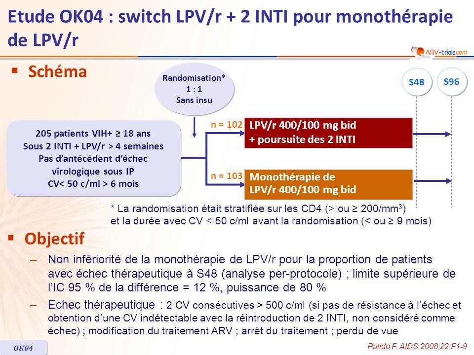 Schéma Randomisation* 1 : 1 Sans insu 205 patients VIH+ 18 ans Sous 2 INTI + LPV/r > 4 semaines Pas dantécédent déchec virologique sous IP CV 6 mois n