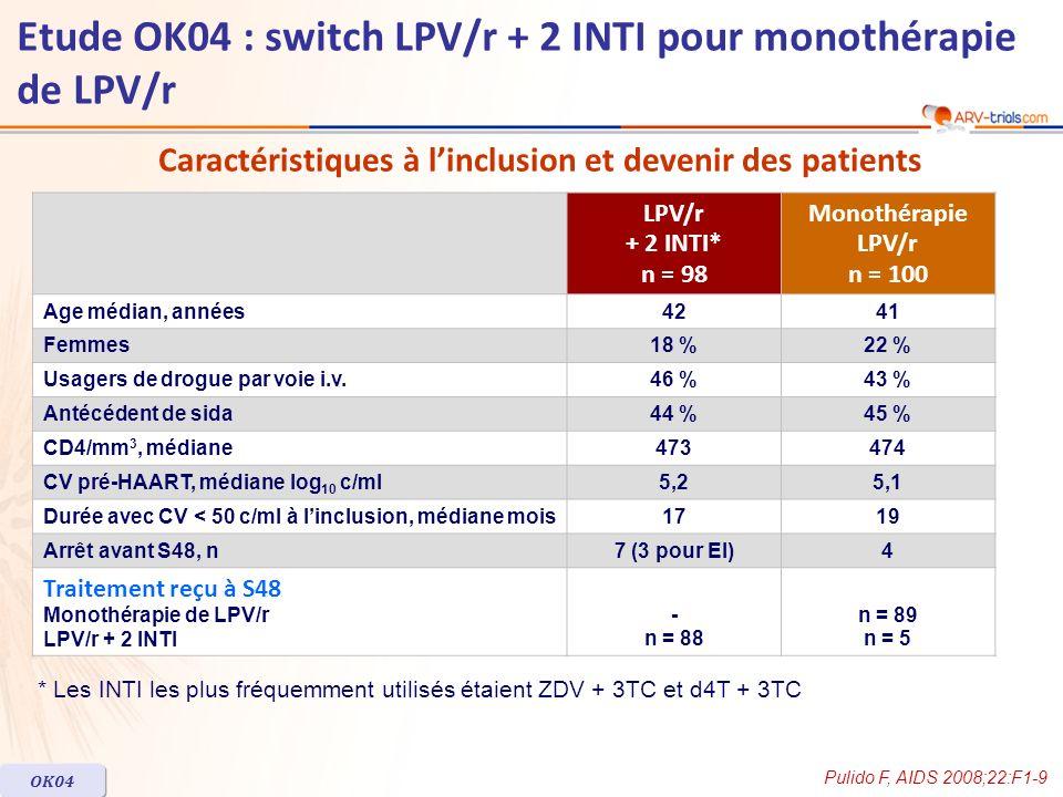 LPV/r + 2 INTI* n = 98 Monothérapie LPV/r n = 100 Age médian, années4241 Femmes18 %22 % Usagers de drogue par voie i.v.46 %43 % Antécédent de sida44 %