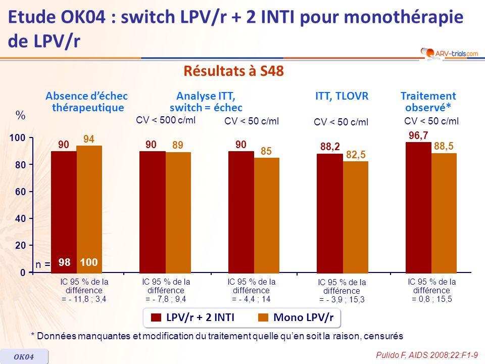 Résultats à S48 OK04 Pulido F, AIDS 2008;22:F1-9 * Données manquantes et modification du traitement quelle quen soit la raison, censurés LPV/r + 2 INT