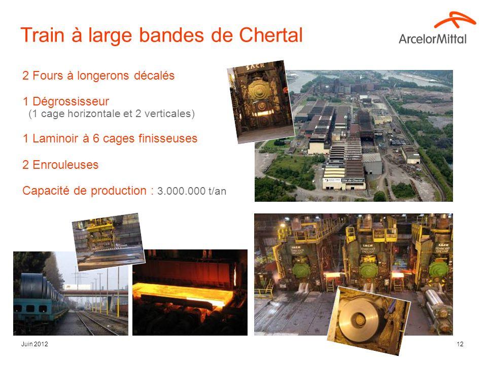 Juin 201212 Train à large bandes de Chertal 2 Fours à longerons décalés 1 Dégrossisseur (1 cage horizontale et 2 verticales) 1 Laminoir à 6 cages finisseuses 2 Enrouleuses Capacité de production : 3.000.000 t/an