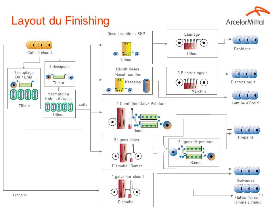 Juin 201213 Layout du Finishing Galvanisé sur laminé à chaud 2 lignes galva Recuit continu - SKP Recuit bases Recuit continu Fer-blanc Electrozingué L