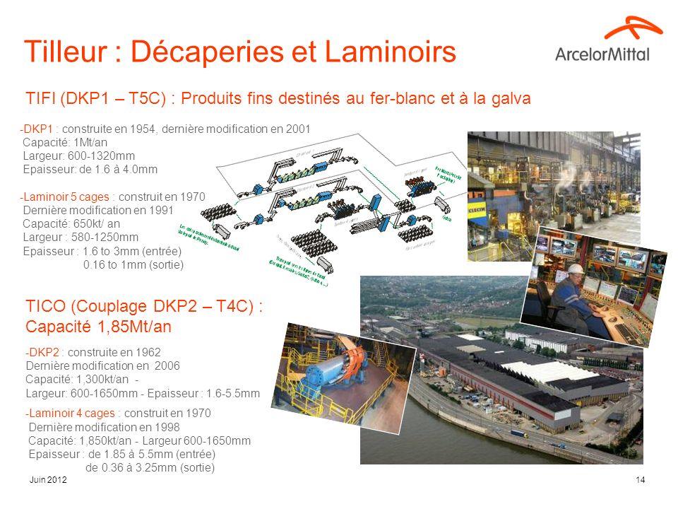 Juin 201214 Tilleur : Décaperies et Laminoirs TIFI (DKP1 – T5C) : Produits fins destinés au fer-blanc et à la galva -DKP1 : construite en 1954, dernière modification en 2001 Capacité: 1Mt/an Largeur: 600-1320mm Epaisseur: de 1.6 à 4.0mm -Laminoir 5 cages : construit en 1970 Dernière modification en 1991 Capacité: 650kt/ an Largeur : 580-1250mm Epaisseur : 1.6 to 3mm (entrée) 0.16 to 1mm (sortie) TICO (Couplage DKP2 – T4C) : Capacité 1,85Mt/an -DKP2 : construite en 1962 Dernière modification en 2006 Capacité: 1,300kt/an - Largeur: 600-1650mm - Epaisseur : 1.6-5.5mm -Laminoir 4 cages : construit en 1970 Dernière modification en 1998 Capacité: 1,850kt/an - Largeur 600-1650mm Epaisseur : de 1.85 à 5.5mm (entrée) de 0.36 à 3.25mm (sortie)