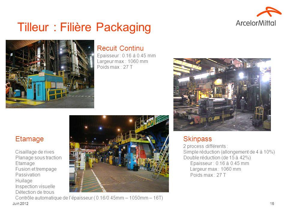 Juin 201215 Recuit Continu Epaisseur : 0.16 à 0.45 mm Largeur max : 1060 mm Poids max : 27 T Tilleur : Filière Packaging Etamage Cisaillage de rives P