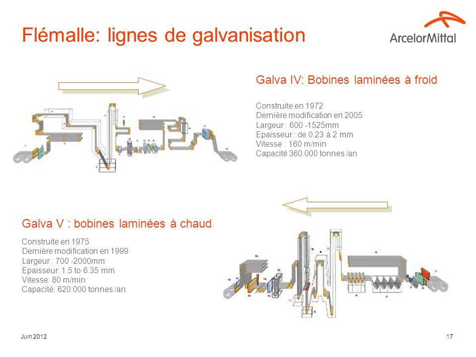 Juin 201217 Flémalle: lignes de galvanisation Galva IV: Bobines laminées à froid Construite en 1972 Dernière modification en 2005 Largeur : 600 -1525mm Epaisseur : de 0.23 à 2 mm Vitesse : 160 m/min Capacité 360.000 tonnes /an Galva V : bobines laminées à chaud Construite en 1975 Dernière modification en 1999 Largeur : 700 -2000mm Epaisseur: 1.5 to 6.35 mm Vitesse: 80 m/min Capacité: 620.000 tonnes /an