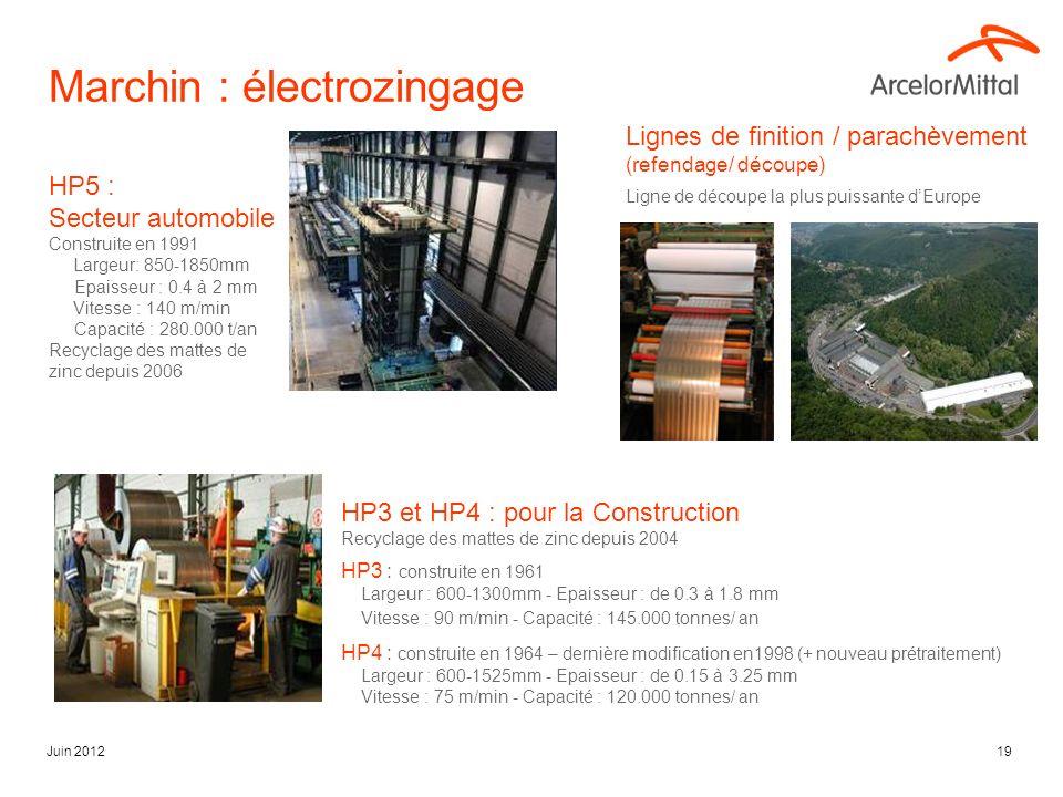 Juin 201219 Marchin : électrozingage HP5 : Secteur automobile Construite en 1991 Largeur: 850-1850mm Epaisseur : 0.4 à 2 mm Vitesse : 140 m/min Capacité : 280.000 t/an Recyclage des mattes de zinc depuis 2006 HP3 et HP4 : pour la Construction Recyclage des mattes de zinc depuis 2004 HP3 : construite en 1961 Largeur : 600-1300mm - Epaisseur : de 0.3 à 1.8 mm Vitesse : 90 m/min - Capacité : 145.000 tonnes/ an HP4 : construite en 1964 – dernière modification en1998 (+ nouveau prétraitement) Largeur : 600-1525mm - Epaisseur : de 0.15 à 3.25 mm Vitesse : 75 m/min - Capacité : 120.000 tonnes/ an Lignes de finition / parachèvement (refendage/ découpe) Ligne de découpe la plus puissante dEurope