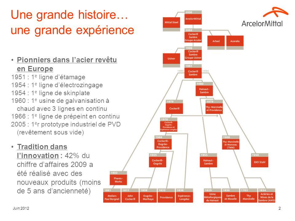 Juin 20122 Une grande histoire… une grande expérience Pionniers dans lacier revêtu en Europe 1951 : 1 e ligne détamage 1954 : 1 e ligne délectrozingag