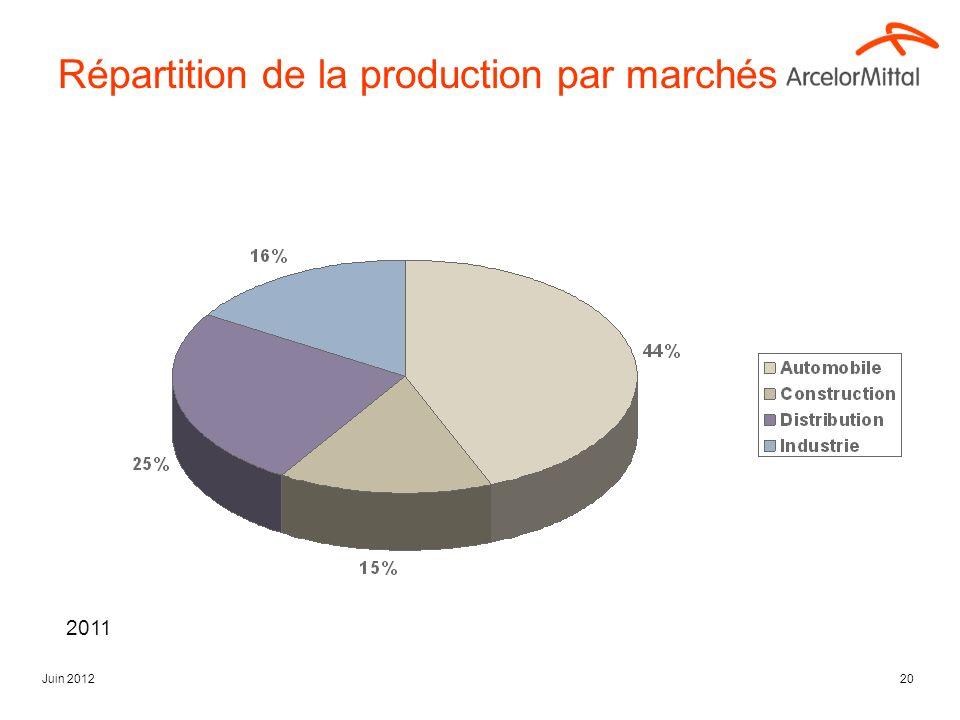Juin 201220 Répartition de la production par marchés 2011