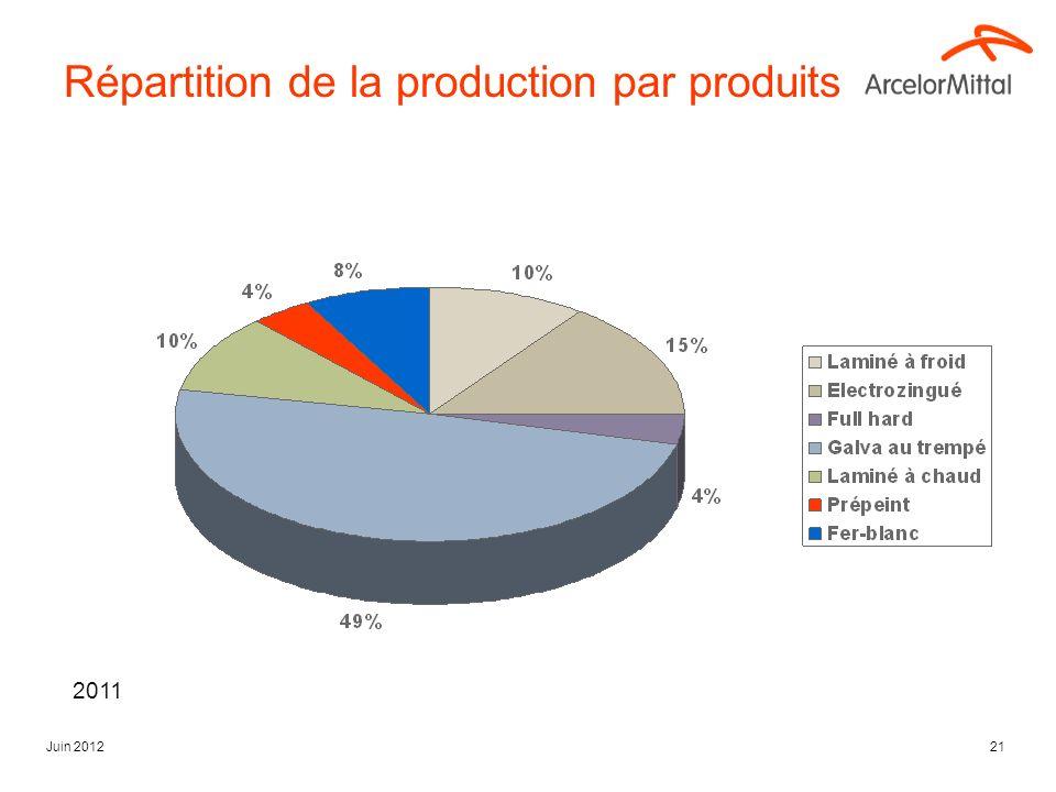 Juin 201221 Répartition de la production par produits 2011