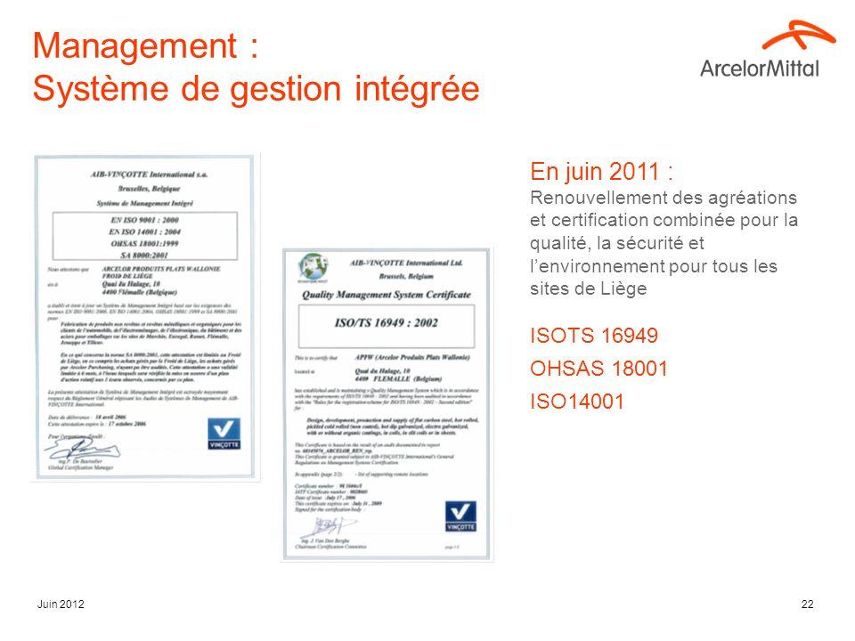 Juin 201222 Management : Système de gestion intégrée En juin 2011 : Renouvellement des agréations et certification combinée pour la qualité, la sécurité et lenvironnement pour tous les sites de Liège ISOTS 16949 OHSAS 18001 ISO14001