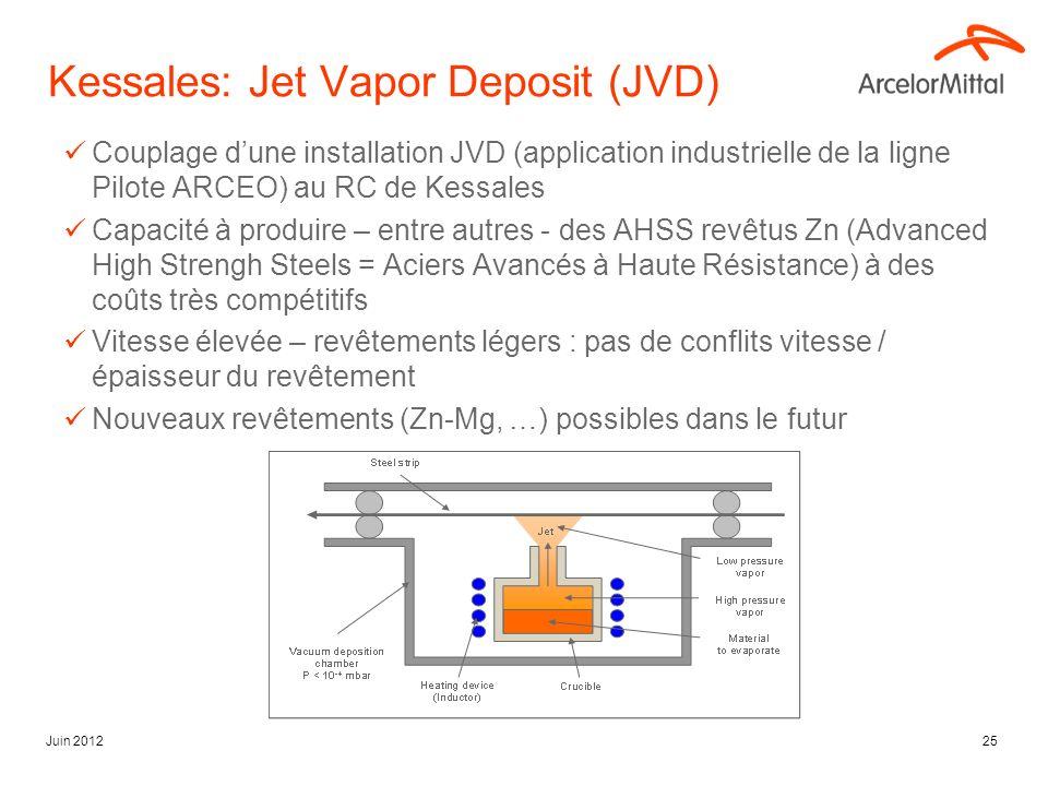 Juin 201225 Kessales: Jet Vapor Deposit (JVD) Couplage dune installation JVD (application industrielle de la ligne Pilote ARCEO) au RC de Kessales Capacité à produire – entre autres - des AHSS revêtus Zn (Advanced High Strengh Steels = Aciers Avancés à Haute Résistance) à des coûts très compétitifs Vitesse élevée – revêtements légers : pas de conflits vitesse / épaisseur du revêtement Nouveaux revêtements (Zn-Mg, …) possibles dans le futur