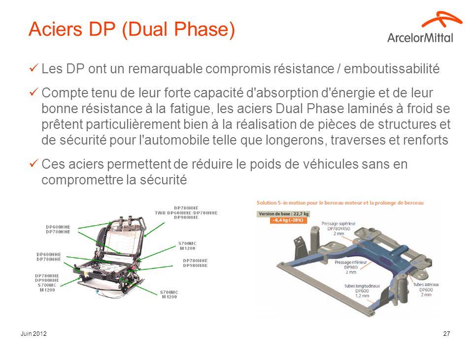 Juin 201227 Aciers DP (Dual Phase) Les DP ont un remarquable compromis résistance / emboutissabilité Compte tenu de leur forte capacité d'absorption d
