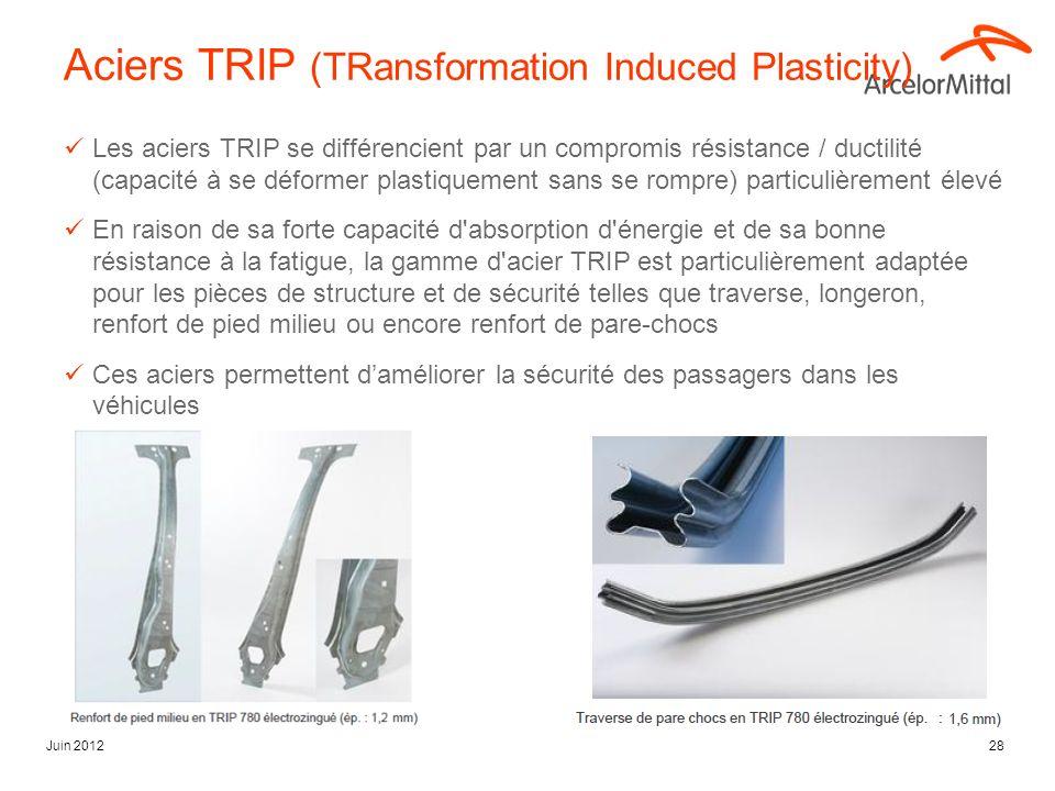 Juin 201228 Aciers TRIP (TRansformation Induced Plasticity) Les aciers TRIP se différencient par un compromis résistance / ductilité (capacité à se dé