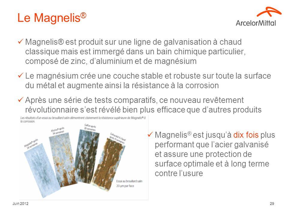 Juin 201229 Le Magnelis ® Magnelis® est produit sur une ligne de galvanisation à chaud classique mais est immergé dans un bain chimique particulier, c