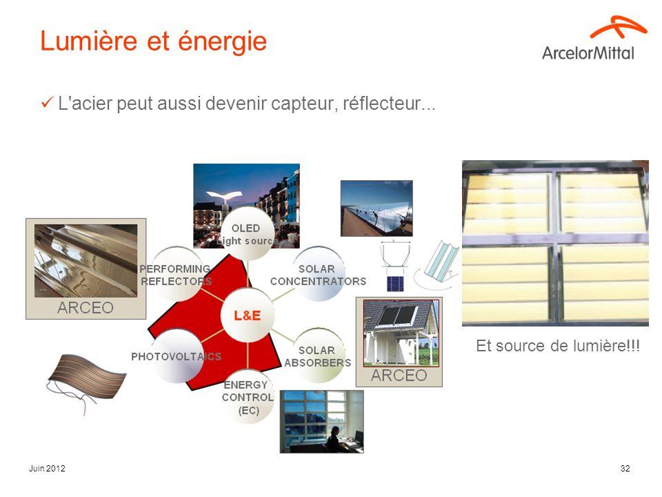 Juin 201232 Lumière et énergie L'acier peut aussi devenir capteur, réflecteur... Et source de lumière!!!