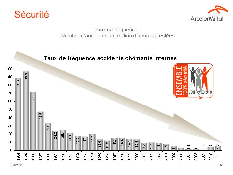 Juin 20125 Sécurité Taux de fréquence = Nombre daccidents par million dheures prestées