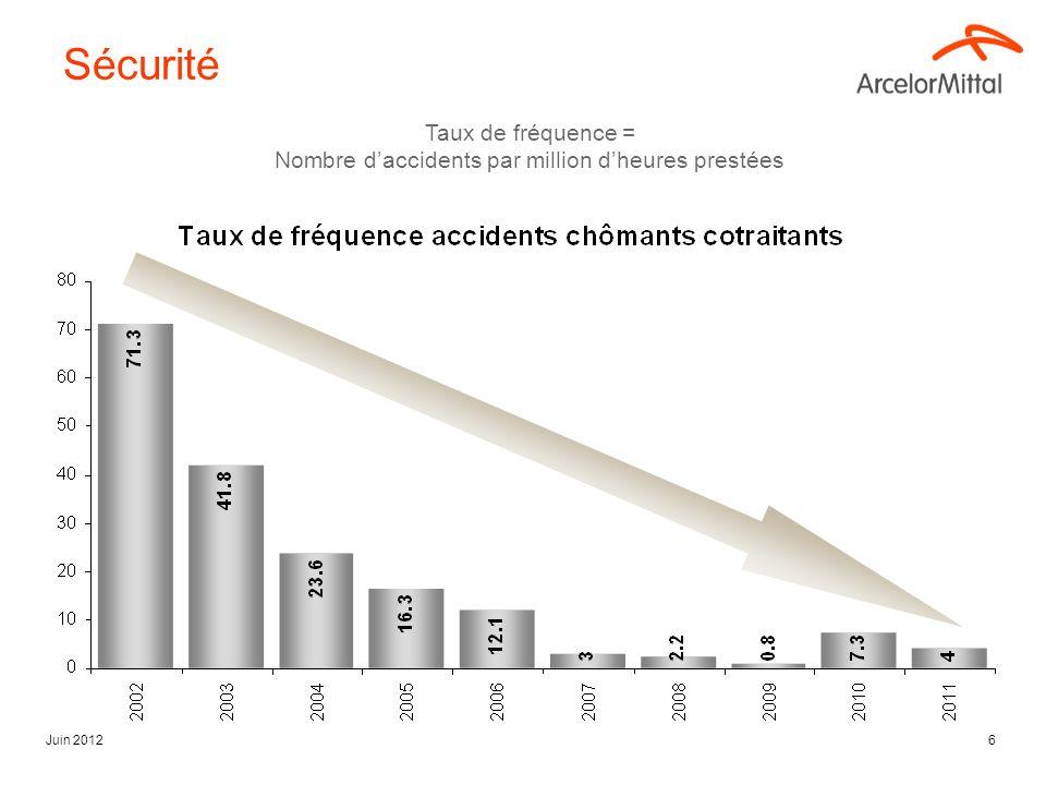 Juin 20126 Taux de fréquence = Nombre daccidents par million dheures prestées Sécurité