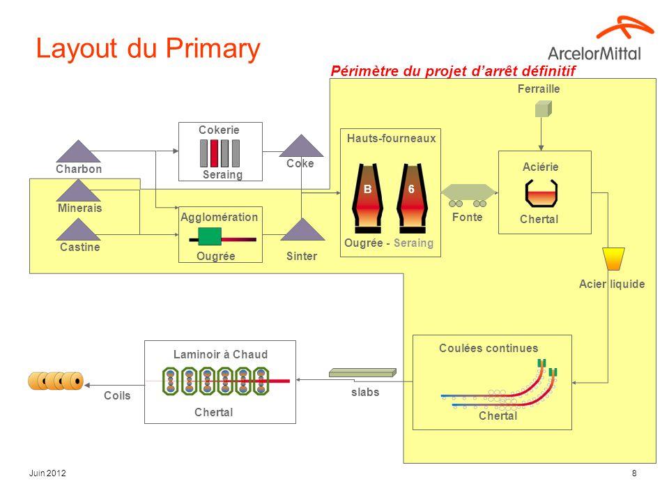 Juin 20128 Ferraille Ougrée - Seraing Hauts-fourneaux Chertal Coulées continues Charbon Minerais Castine Coke Sinter Fonte Acier liquide slabs Coils C