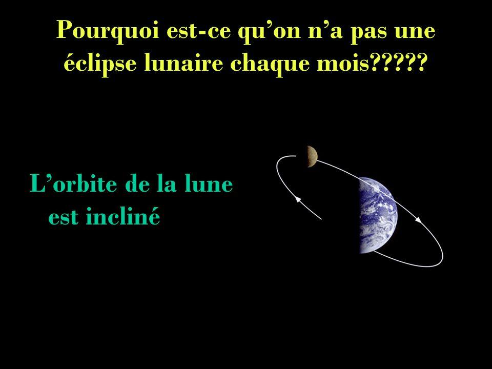 Pourquoi est-ce quon na pas une éclipse lunaire chaque mois????? Lorbite de la lune est incliné