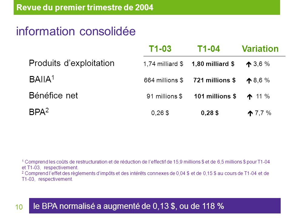 10 information consolidée Variation 1 Comprend les coûts de restructuration et de réduction de leffectif de 15,9 millions $ et de 6,5 millions $ pour T1-04 et T1-03, respectivement.