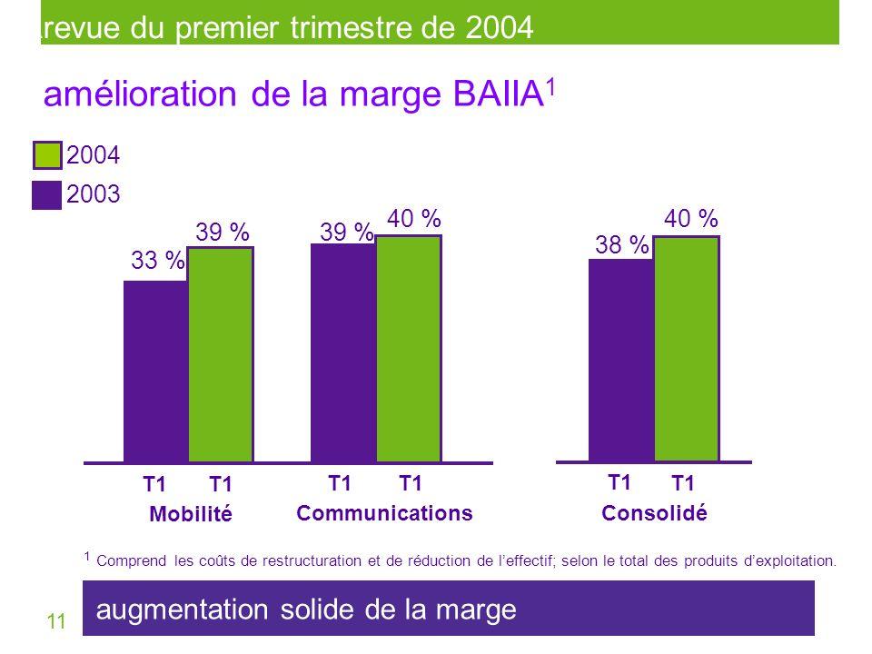 11 39 % CommunicationsConsolidé 40 % 38 % T1T1T1T1 T1T1 T1T1 T1T1 amélioration de la marge BAIIA 1 2004 2003 1 Comprend les coûts de restructuration e