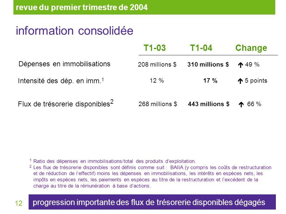 12 1 Ratio des dépenses en immobilisations/total des produits dexploitation. 2 Les flux de trésorerie disponibles sont définis comme suit : BAIIA (y c