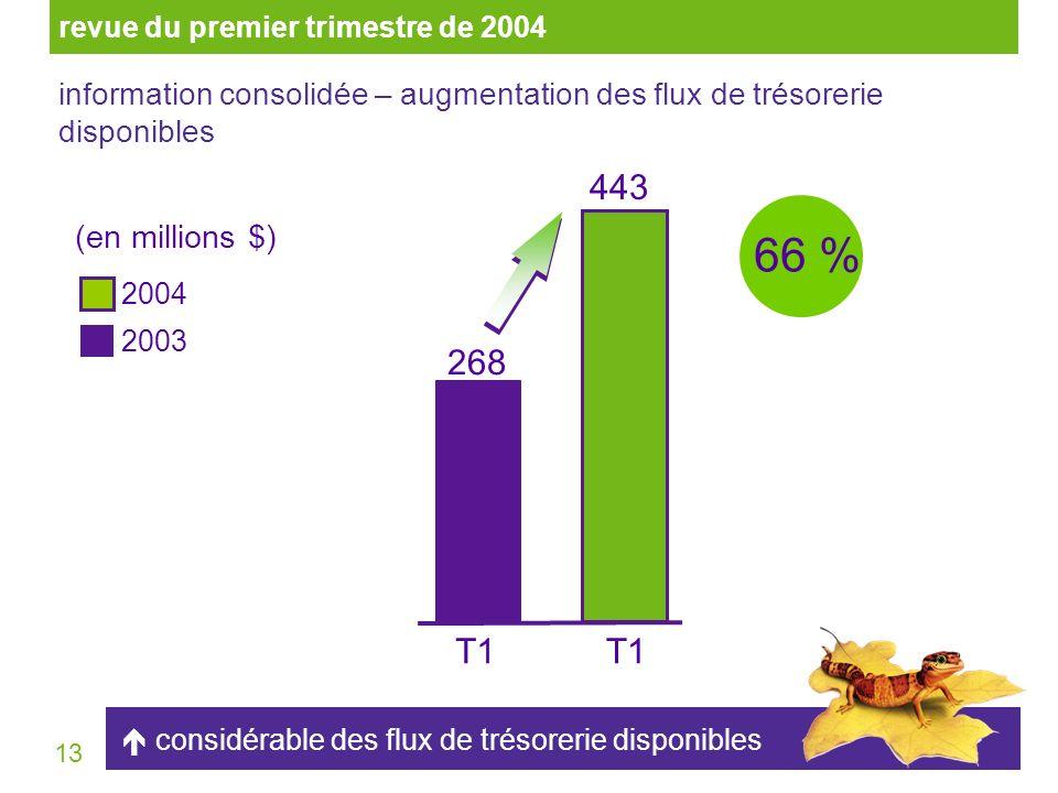 13 (en millions $) 268 443 T1T1T1T1 66 % considérable des flux de trésorerie disponibles information consolidée – augmentation des flux de trésorerie disponibles 2004 2003 revue du premier trimestre de 2004