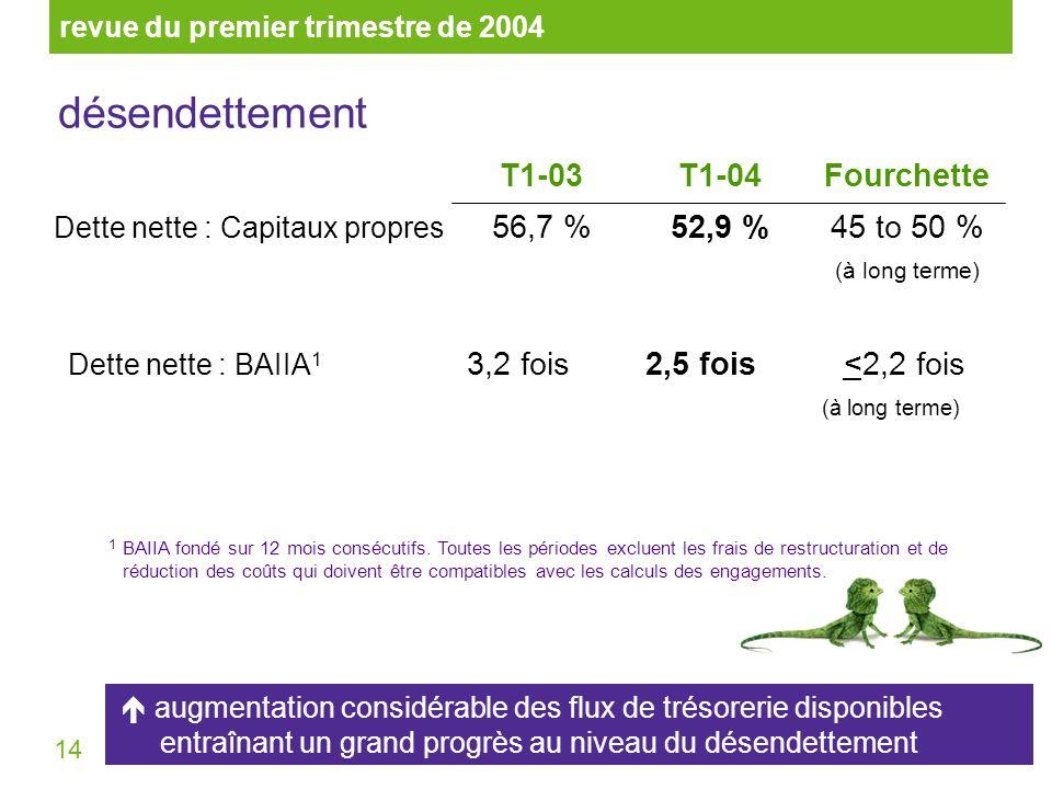 14 45 to 50 % (à long terme) 52,9 %56,7 % Dette nette : Capitaux propres T1-04FourchetteT1-03 <2,2 fois (à long terme) 2,5 fois3,2 fois Dette nette :