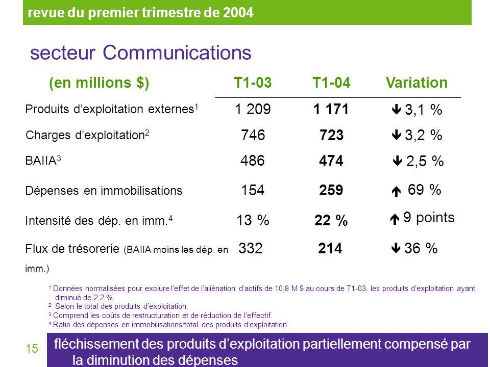 15 secteur Communications T1-04Variation(en millions $)T1-03 3,1 % 1 1711 209 Produits dexploitation externes 1 1 Données normalisées pour exclure leffet de laliénation dactifs de 10,8 M $ au cours de T1-03, les produits dexploitation ayant diminué de 2,2 %.