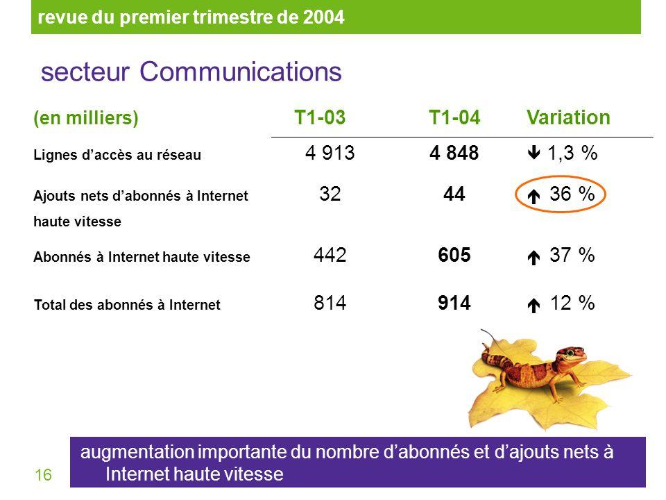 16 (en milliers) T1-03T1-04Variation Lignes daccès au réseau 4 9134 848 1,3 % Ajouts nets dabonnés à Internet haute vitesse 3244 36 % Abonnés à Internet haute vitesse 442605 37 % Total des abonnés à Internet 814914 12 % revue du premier trimestre de 2004 secteur Communications augmentation importante du nombre dabonnés et dajouts nets à Internet haute vitesse