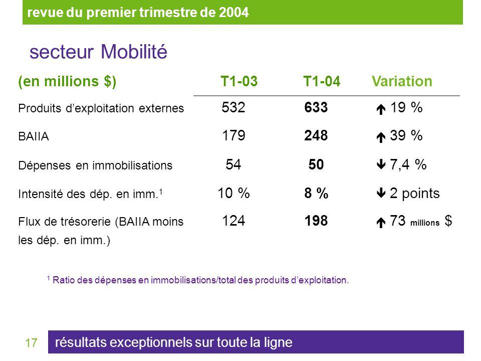 17 (en millions $)T1-03T1-04 Variation Produits dexploitation externes 532633 19 % BAIIA 179248 39 % Dépenses en immobilisations 5450 7,4 % Intensité