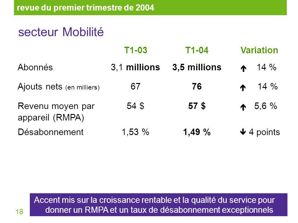 18 T1-03T1-04 Variation Abonnés3,1 millions3,5 millions 14 % Ajouts nets (en milliers) 6776 14 % Revenu moyen par appareil (RMPA) 54 $57 $ 5,6 % Désabonnement1,53 %1,49 % 4 points revue du premier trimestre de 2004 secteur Mobilité Accent mis sur la croissance rentable et la qualité du service pour donner un RMPA et un taux de désabonnement exceptionnels