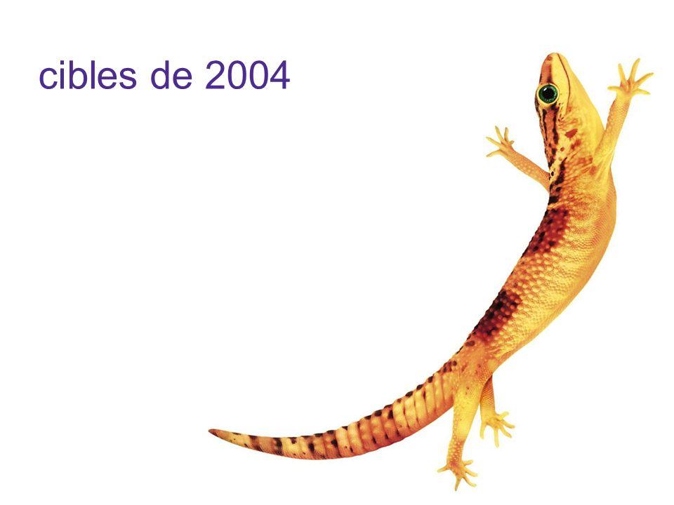 cibles de 2004
