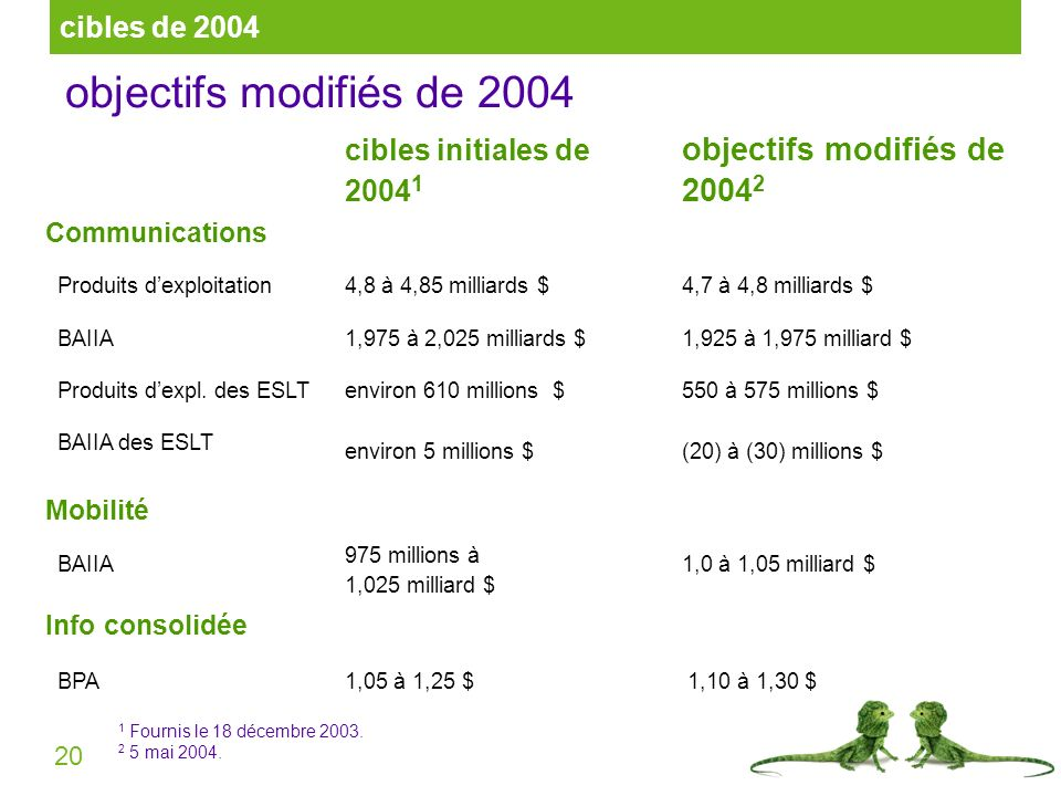 20 objectifs modifiés de 2004 cibles initiales de 2004 1 objectifs modifiés de 2004 2 Communications Produits dexploitation4,8 à 4,85 milliards $4,7 à 4,8 milliards $ BAIIA1,975 à 2,025 milliards $1,925 à 1,975 milliard $ Produits dexpl.