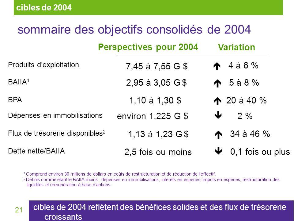 21 sommaire des objectifs consolidés de 2004 1 Comprend environ 30 millions de dollars en coûts de restructuration et de réduction de leffectif. 2 Déf