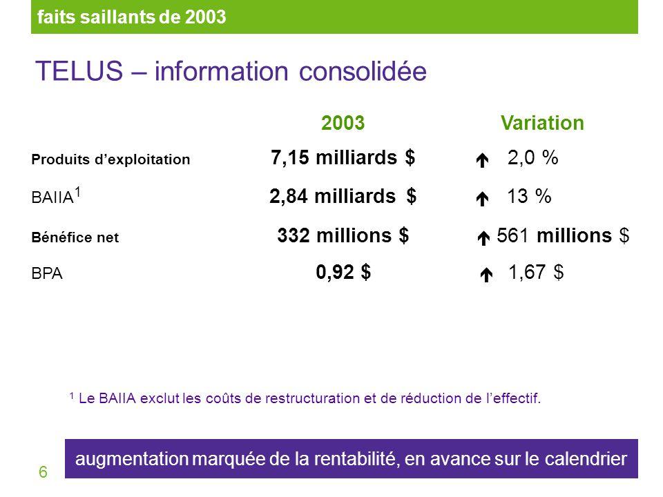 7 2003Variation Dépenses en immobilisations 1,25 milliard $ 26 % Intensité des dépenses en immobilisations 1 18 % 6,7 points Flux de trésorerie (BAIIA moins les dépenses en immobilisations) 1,6 milliard $ 94 % faits saillants de 2003 TELUS – information consolidée saine diminution des dépenses en immobilisations = forte augmentation des flux de trésorerie 1 Ratio des dépenses en immobilisations/total des produits dexploitation.