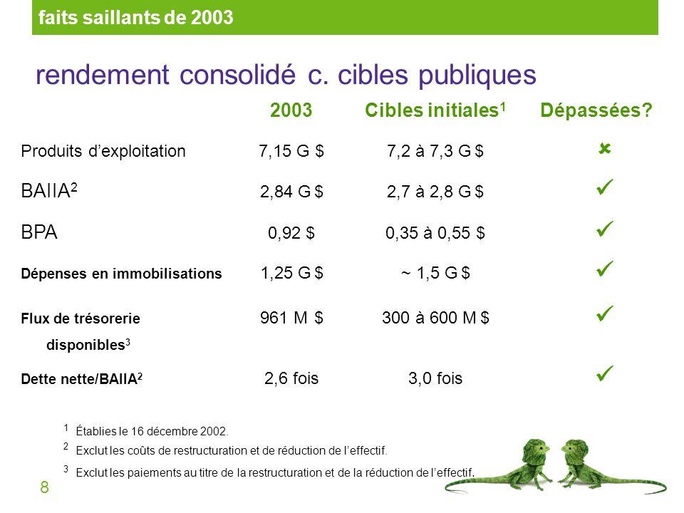 8 rendement consolidé c. cibles publiques 2003Cibles initiales 1 Dépassées? Produits dexploitation7,15 G $7,2 à 7,3 G $ BAIIA 2 2,84 G $2,7 à 2,8 G $