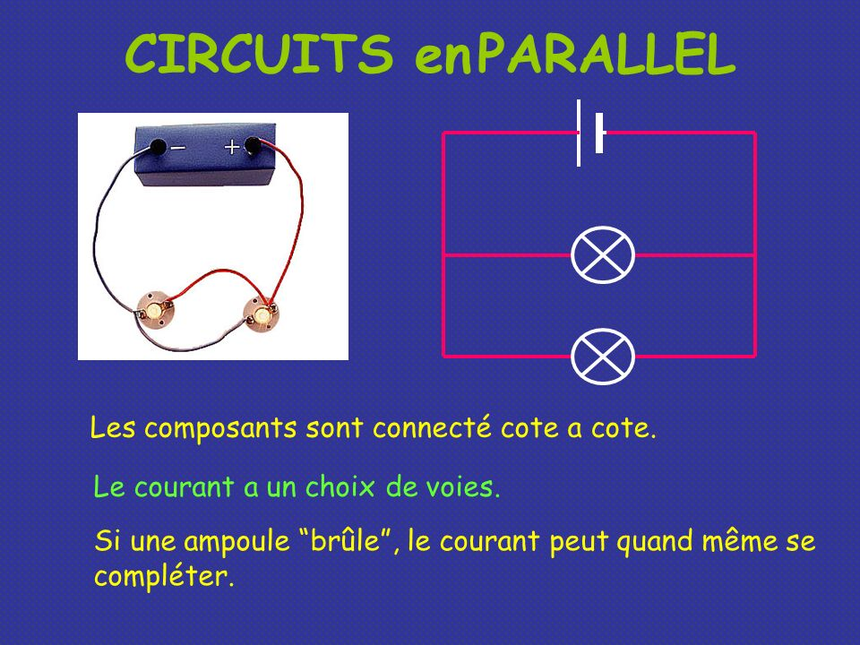 CIRCUITS en PARALLEL Le courant a un choix de voies. Les composants sont connecté cote a cote. Si une ampoule brûle, le courant peut quand même se com