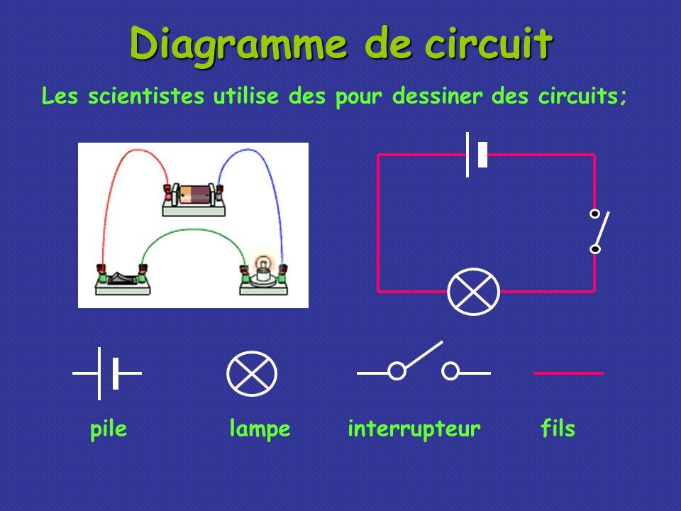 mesurier le voltage V Ceci est comment nous dessinons un voltmètre dans un circuit.