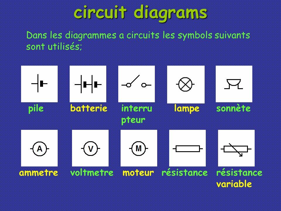 circuit diagrams Dans les diagrammes a circuits les symbols suivants sont utilisés; pilebatterieinterru pteur lampe moteurammetrevoltmetre sonnète rés